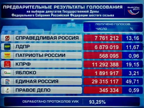 ЦИК России обработал 93% протоколов