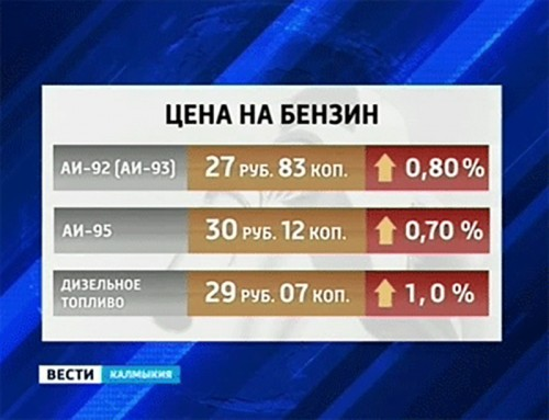 В Калмыкии цены на бензин выросли почти на 1%