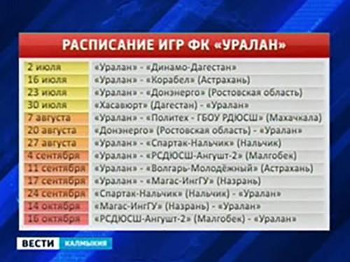 «Уралан» проиграл астраханскому «Корабелу» 1-0