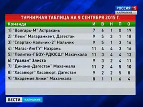 """Сегодня футбольный клуб """"Уралан"""" встречается в командой из Хасавюрта"""