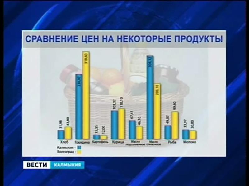 Прожиточный минимум в Калмыкии занимает предпоследнее место среди регионов ЮФО